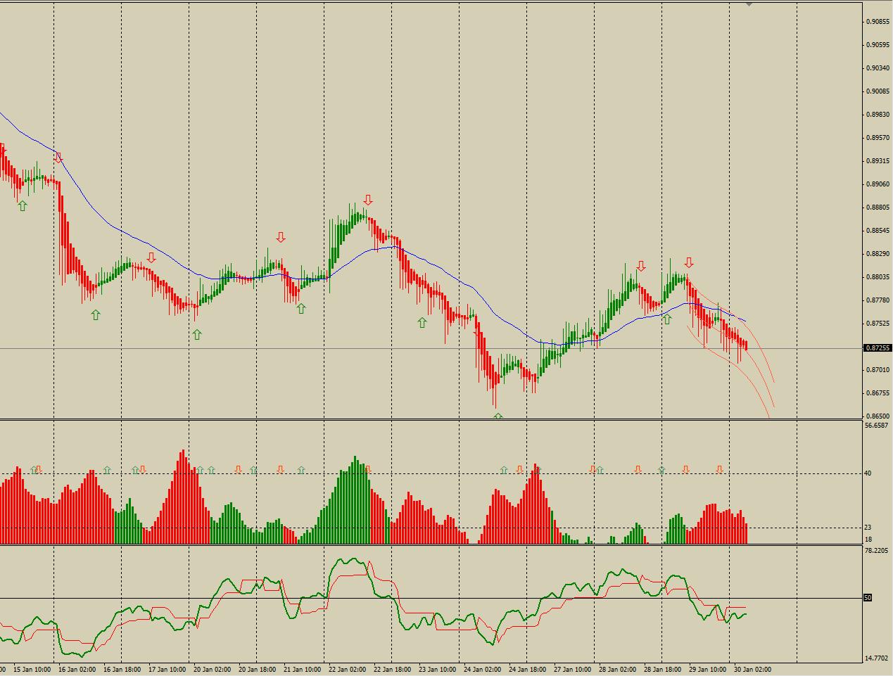 Часовой график валютной пары AUDUSD