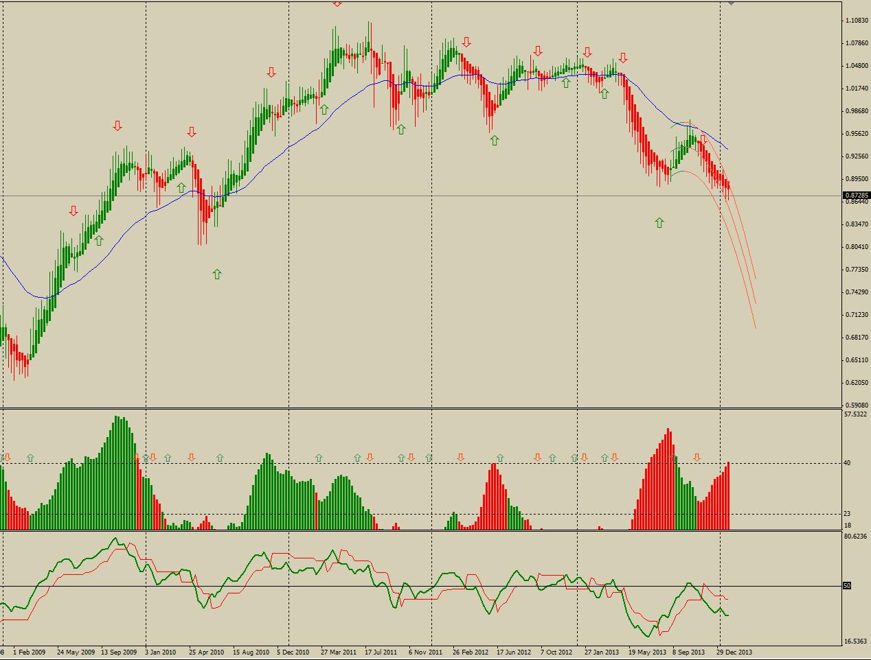 Недельный график валютной пары AUDUSD