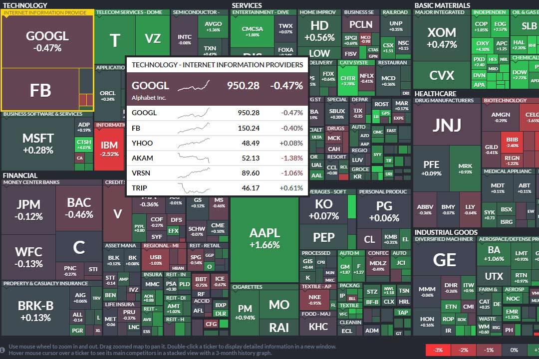 Изменение стоимости акций